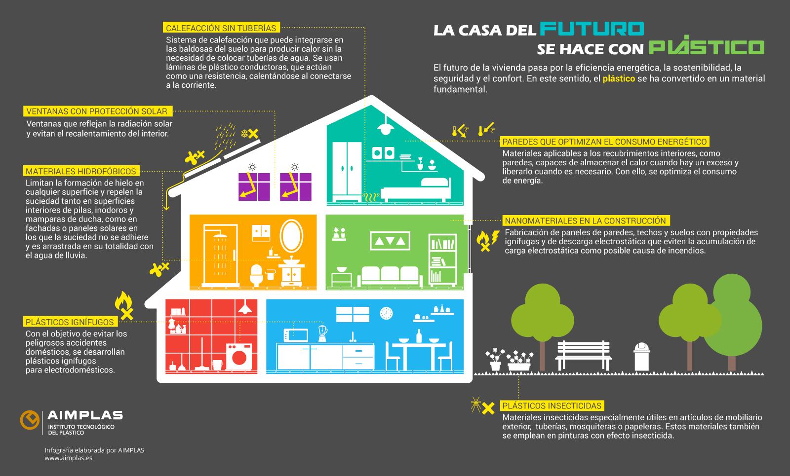 La casa del futuro es de pl stico innovaci n en la - Casa de materiales ...