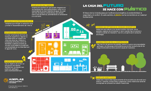 La casa del futuro es de plástico