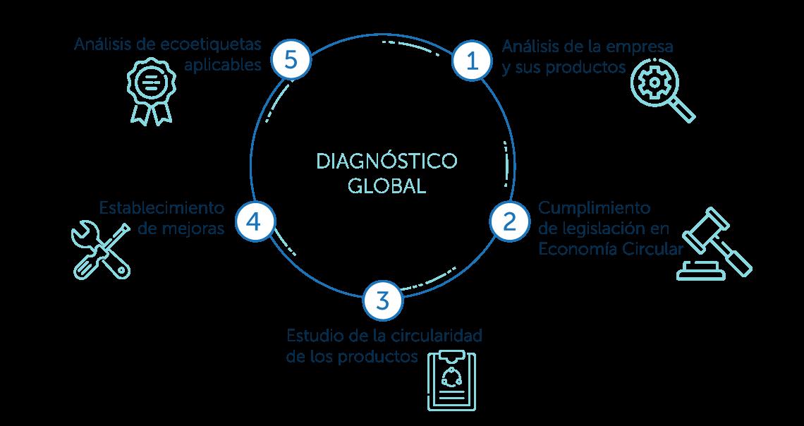 diagnostico global economía circular