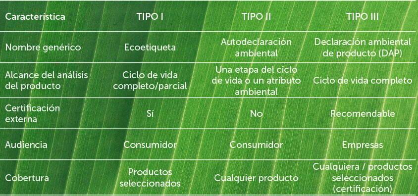 Características de etiquetas ambientales