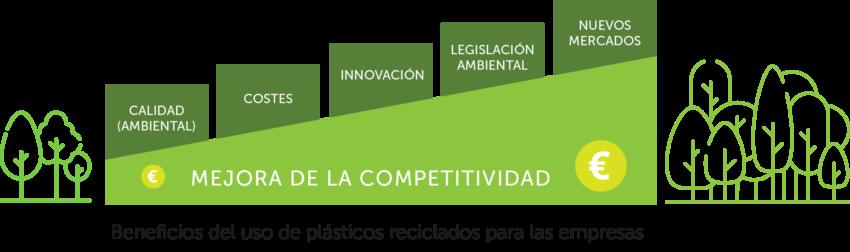 Ventajas uso plástico reciclado