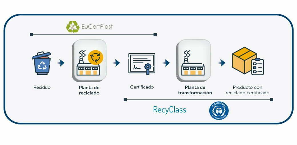 Infografía: Ecoetiquetas y certificaciones aplicables en el reciclado de materiales plásticos